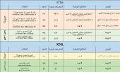 مندوب stc ل شبكات الألياف البصرية و ال dsl