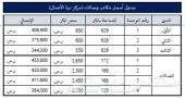 معارض ومكاتب للإيجار - الطائف شهار
