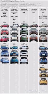 ستاند جوال - خاص لسيارات ميني كوبر