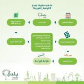 خدمات تجديد رخص البلدية بأقل تكلفة 0549416349
