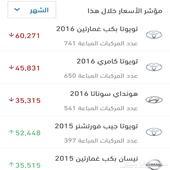 متوسط اسعار السيارات المباعة هذا الشهر