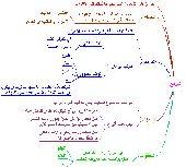 مدرس خصوصي نحو جامعات شمال الرياض