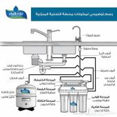 افضل انواع فلاتر المياه باسعار تبدأ من699ر.س